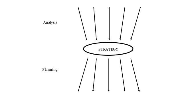 what is strategy michael porter harvard business review 1996 pdf